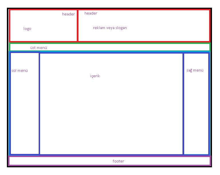 Web Tasarımında Temel İlkeler