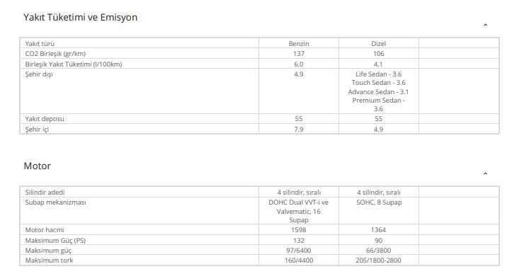 Toyota Corolla Motor Seçenekleri